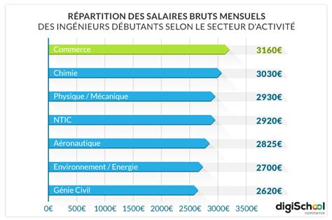 Grille Salaire Bac 3 by Salaire Ing 233 Nieur Classement Des Salaires Ing 233 Nieurs