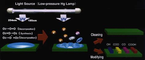 uv light cleaning equipment surface cleaning by uv light