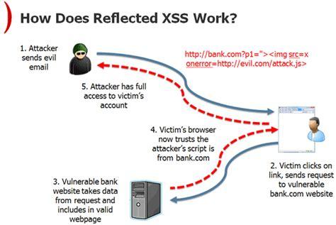tutorial xss secure web development dr drew hwang