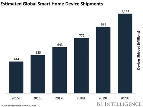 how iot smart home automation will change the way we