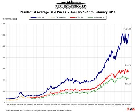 barbeau goldstein real estate prices