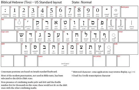 microsoft word hebrew keyboard layout biblical studies and technological tools typing biblical