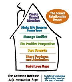 gottman sound relationship house gottman method couple therapy counseling education and psychology