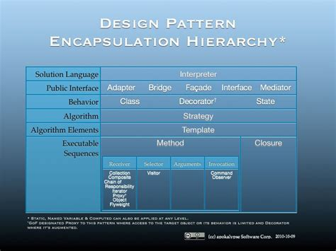 strategy pattern software engineering software engineering strategy pattern vs command