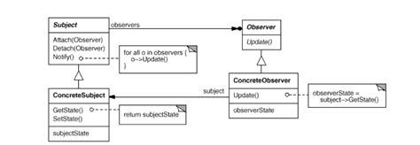 java pattern not java util observable does not follow gof s observer design