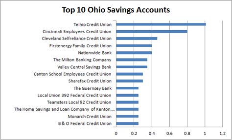 highest interest rate savings best interest rates in ohio new go banking rates study finds ohio interest rates top national