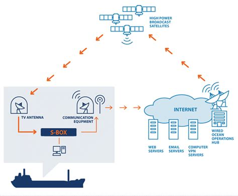 Wired Ocean Making Broadband At Sea Affordable