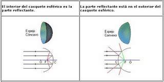 imagenes virtuales espejos concavos proyecto de fisica marco teorico