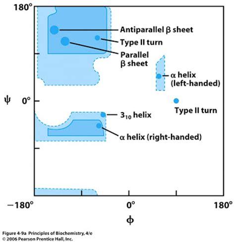 ramachandran diagram sandwalk ramachandran plots