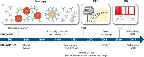 test di biologia molecolare nuove tecniche di biologia molecolare per esplorare il