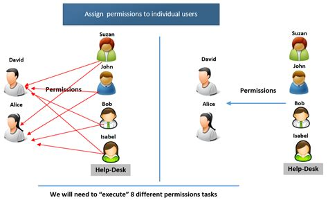 Create Diagram Online effective management of permission in exchange online by