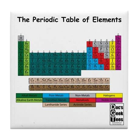 Color Coding The Periodic Table by Color Coded Periodic Table Tile Coaster By Docsgeektees