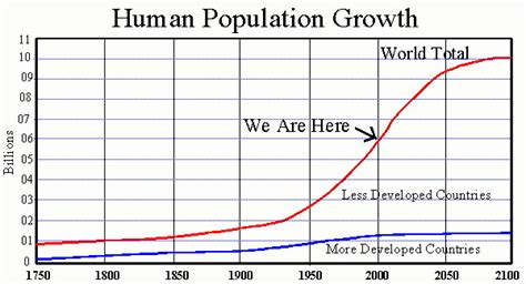 section 5 3 human population growth can earth support 100 billion humans comfortably al fin