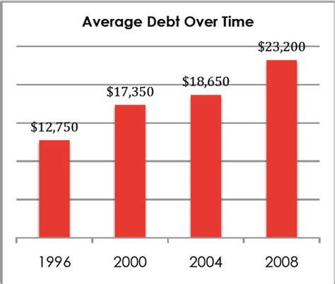 Average Mba Student Debt by Average College Student Debt Time Intellectual