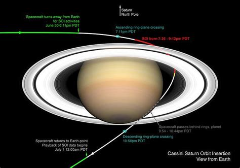 orbit and rotation of saturn addendum how the new saturn rotation rate saved the
