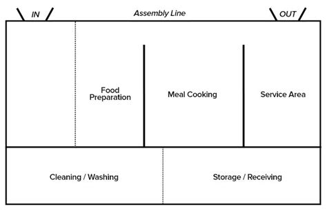 layout of quantity kitchen commercial kitchen design layouts restaurant kitchen layouts