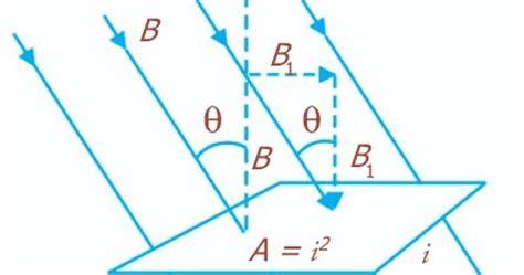 pengertian induksi elektromagnetik hukum faraday hukum