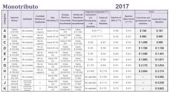 Impuesto A Las Ganancias 2017