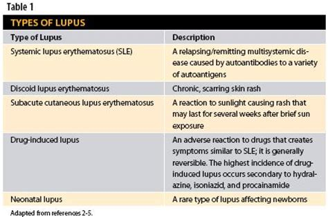 pattern analysis of drug induced skin diseases lupus breakthrough generation