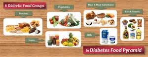 diabetic food list six food groups in diabetes food pyramid diet plan 101