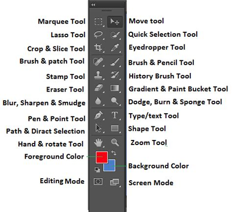 adobe photoshop tools tutorial all about photoshop awesome photoshop tutorials