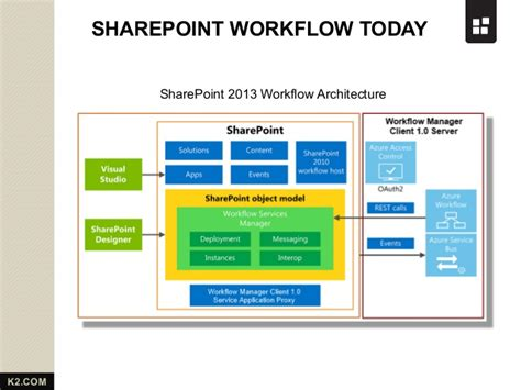 sharepoint 2013 foundation workflow sharepoint 2013 workflow from k2