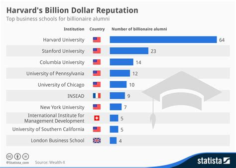 Harvard Mba Statistics by Harvard Has Most Number Of Billionaires Among