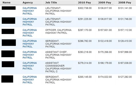 Ca Plus Mba From Iim Salary by The Vantage Point Top California Highway Patrol Salaries