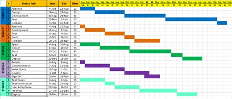 template for project timeline project timeline template excel free project