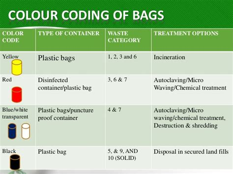 autoclaving the iv fluid bags biomedical waste and its management