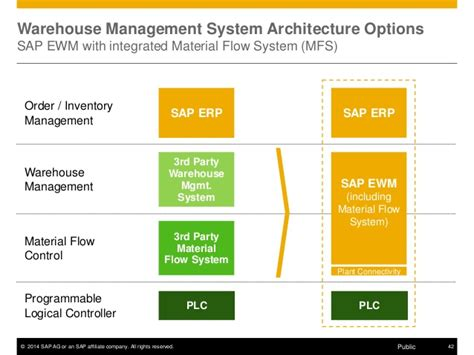 graphical warehouse layout in ewm mfs ewm mfs