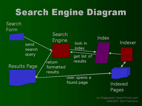 Search Engine Search Search Engine Diagram