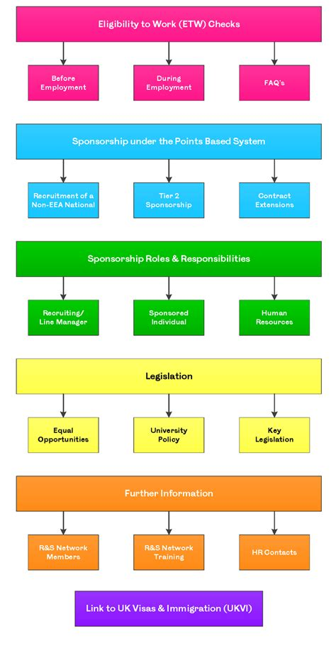 flowchart of recruitment and selection process recruitment and selection process flowchart flowchart in