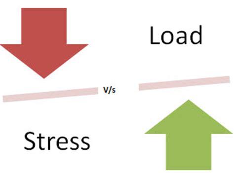 agile testing performance vs load vs stress testing what is stress testing in software testing tools need