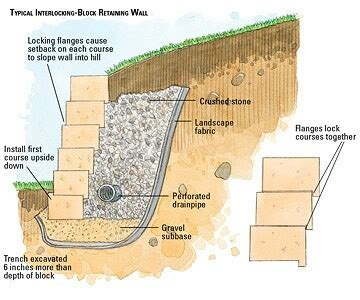 Retaining Wall Diagram   Gradex Stone Retaining Wall
