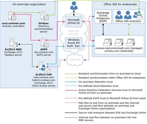 Office 365 Mail Register Exchange 2013 Hybrid Part 1 171 Msexchangeguru