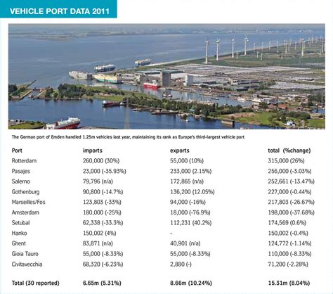 clear port growth could get blurry automotive logistics