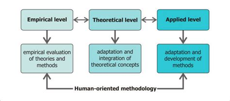 design experiment theory design theory and methodology
