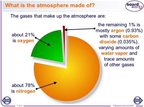 what is chagne made of boardworks high school science the atmosphere ppt video