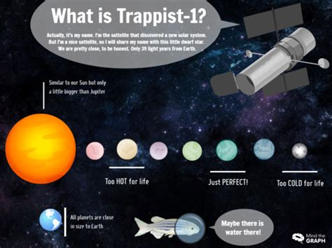 planets   nasa trappist  mind  graph