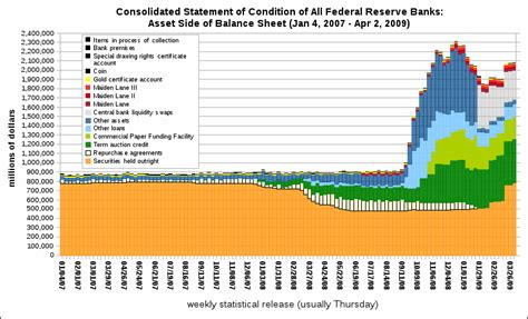 history of the federal reserve bank u s treasury and federal reserve federal reserve holding