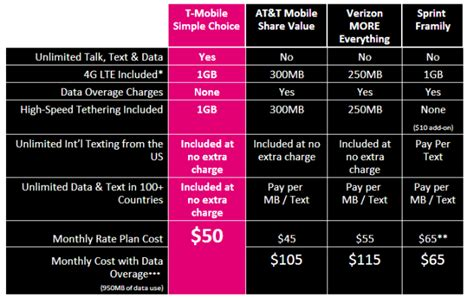 mobile simple choice plans updated  double data offerings   unlimited tier