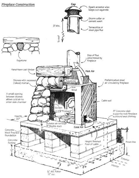 Fireplace Chimney Construction by Build Fireplace Get Domain Pictures Getdomainvids