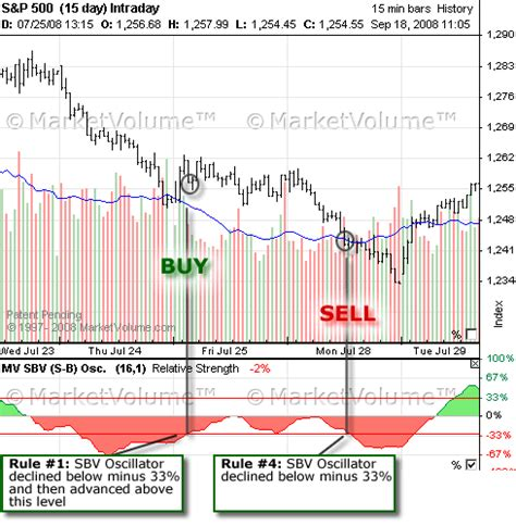 Pattern Maker Jobs In Dubai | sbv trading system dubai candlestick patterns forex