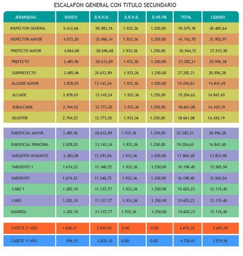 escala salarial bancarios 2016 escala salarial bancarios 2015 2016 escalas salariales