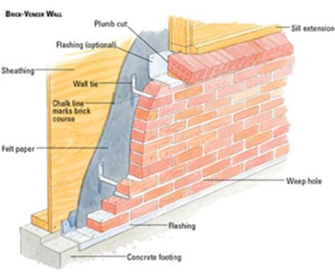 Roof Deck Plan Foundation by Building A Brick Veneer House Wall Building Masonry