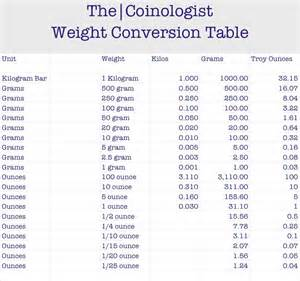 Conversion Table by Weight Conversion Table Search Results Calendar 2015