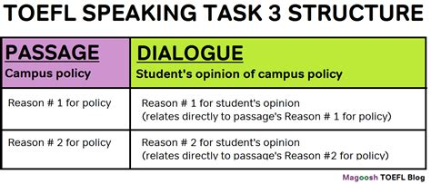 The Structure Of Toefl Speaking Task 3 Magoosh Toefl Blog Toefl Speaking Template
