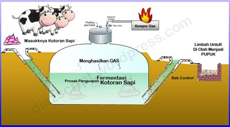 Dan Gambar Bio peternakan biogas dari kotoran sapi