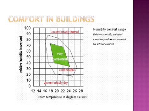 comfortable humidity range comfort in buildings